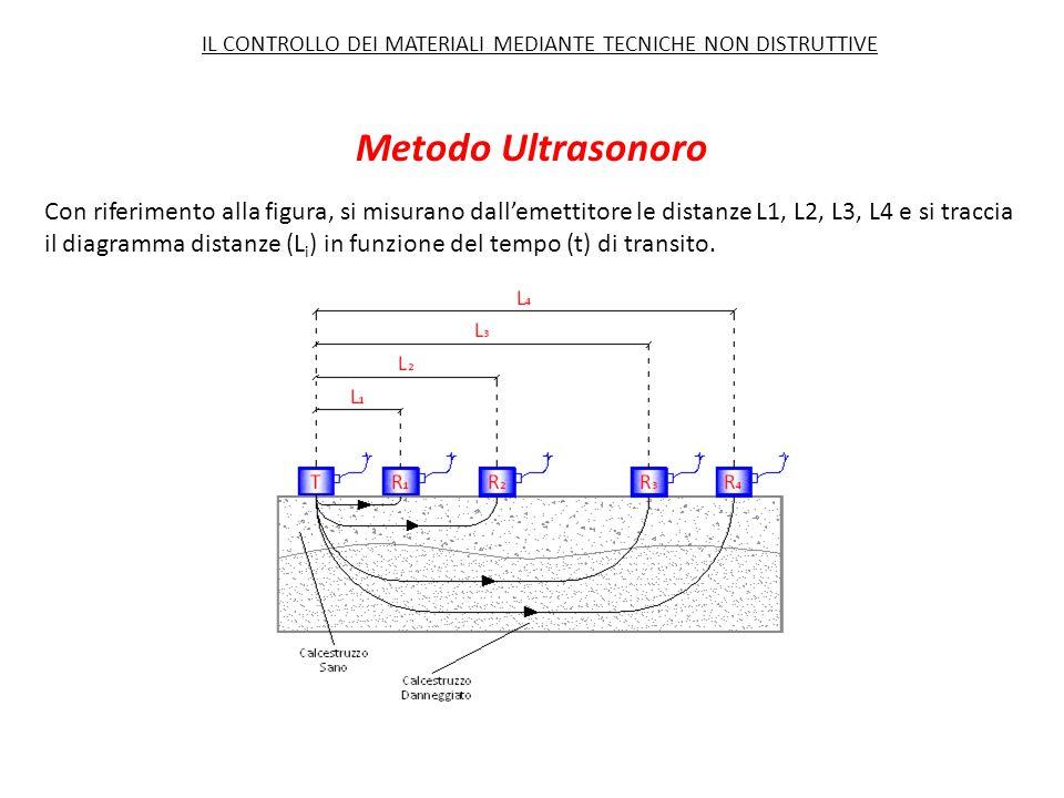 Con riferimento alla figura, si misurano dall'emettitore le distanze L1, L2, L3, L4 e si traccia il diagramma distanze (L i ) in funzione del tempo (t