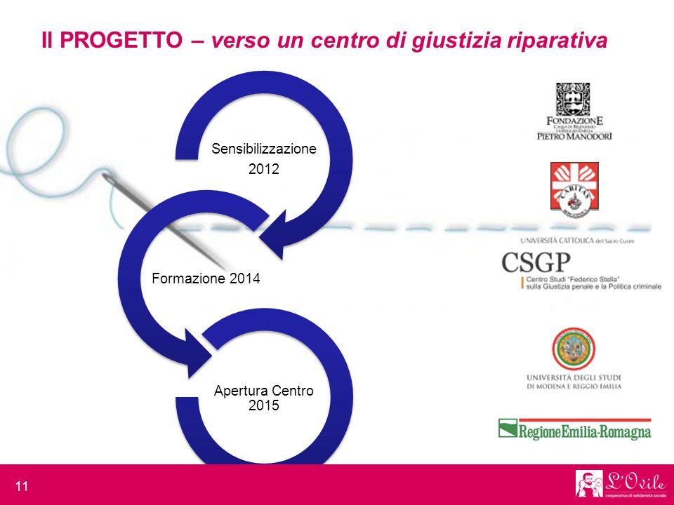 Sensibilizzazione 2012 Formazione 2014 Apertura Centro 2015 11 Il PROGETTO – verso un centro di giustizia riparativa