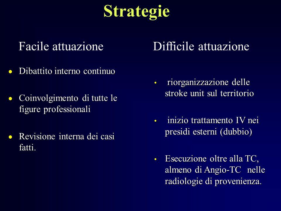Strategie ● Dibattito interno continuo ● Coinvolgimento di tutte le figure professionali ● Revisione interna dei casi fatti. Facile attuazioneDifficil