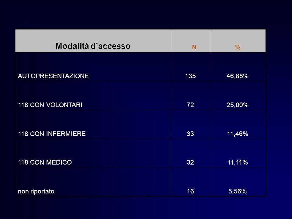 Modalità d'accesso N% AUTOPRESENTAZIONE13546,88% 118 CON VOLONTARI7225,00% 118 CON INFERMIERE3311,46% 118 CON MEDICO3211,11% non riportato165,56%