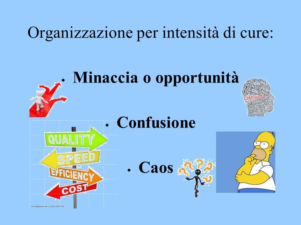 Organizzazione per intensità di cure:  Minaccia o opportunità  Confusione  Caos