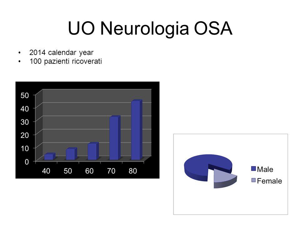 UO Neurologia OSA 2014 calendar year 100 pazienti ricoverati