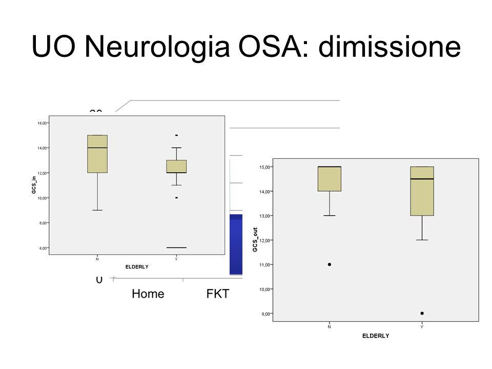 UO Neurologia OSA: dimissione * * p: 0.031