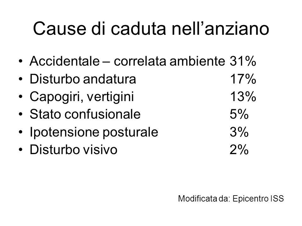 Cause di caduta nell'anziano Accidentale – correlata ambiente31% Disturbo andatura17% Capogiri, vertigini13% Stato confusionale5% Ipotensione postural