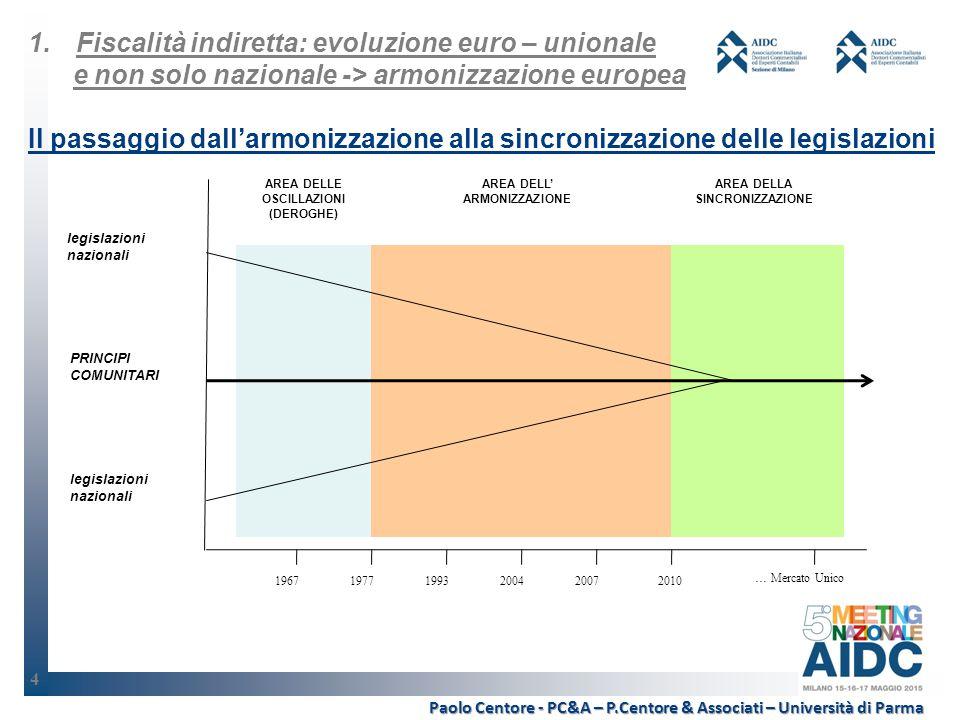 19671977199320042007 … Mercato Unico 2010 legislazioni nazionali PRINCIPI COMUNITARI legislazioni nazionali AREA DELLE OSCILLAZIONI (DEROGHE) AREA DELL' ARMONIZZAZIONE AREA DELLA SINCRONIZZAZIONE Paolo Centore - PC&A – P.Centore & Associati – Università di Parma 1.Fiscalità indiretta: evoluzione euro – unionale e non solo nazionale -> armonizzazione europea Il passaggio dall'armonizzazione alla sincronizzazione delle legislazioni 4