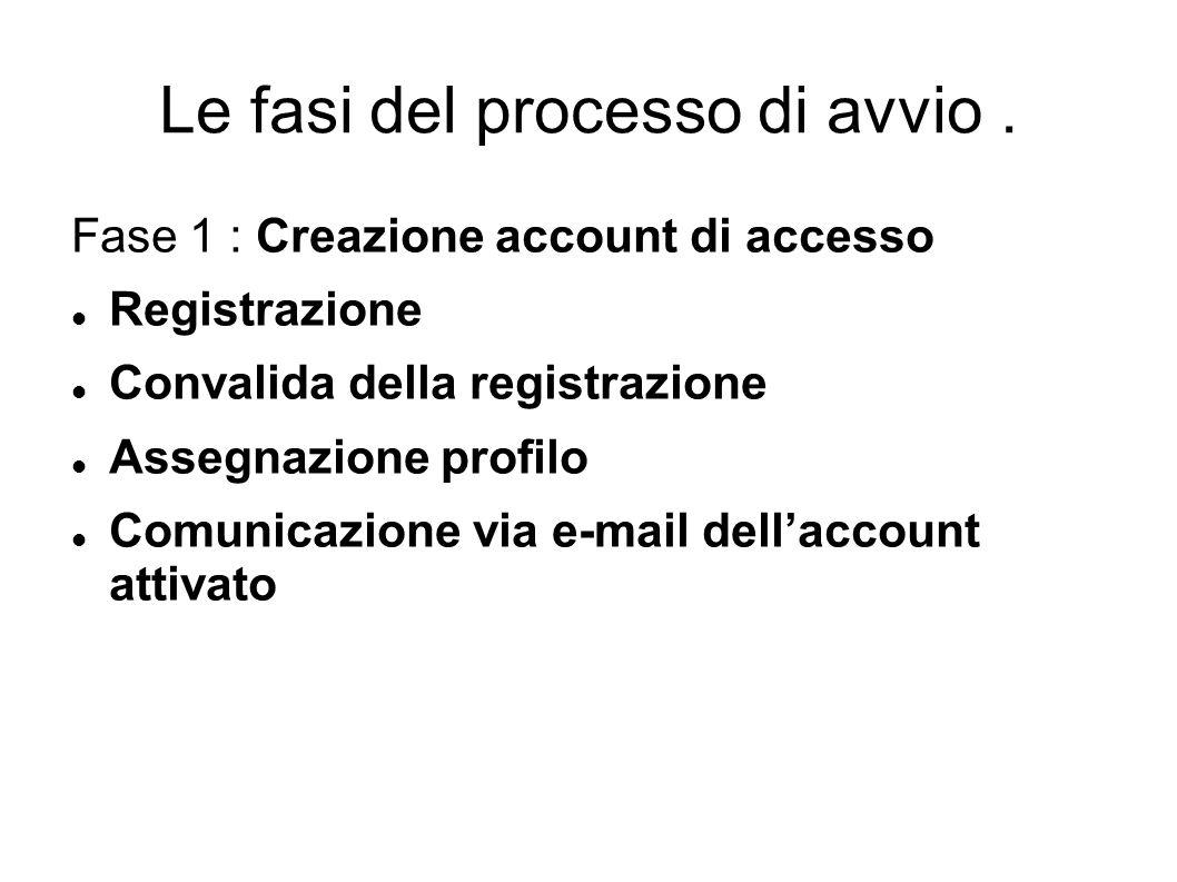 Le fasi del processo di avvio.