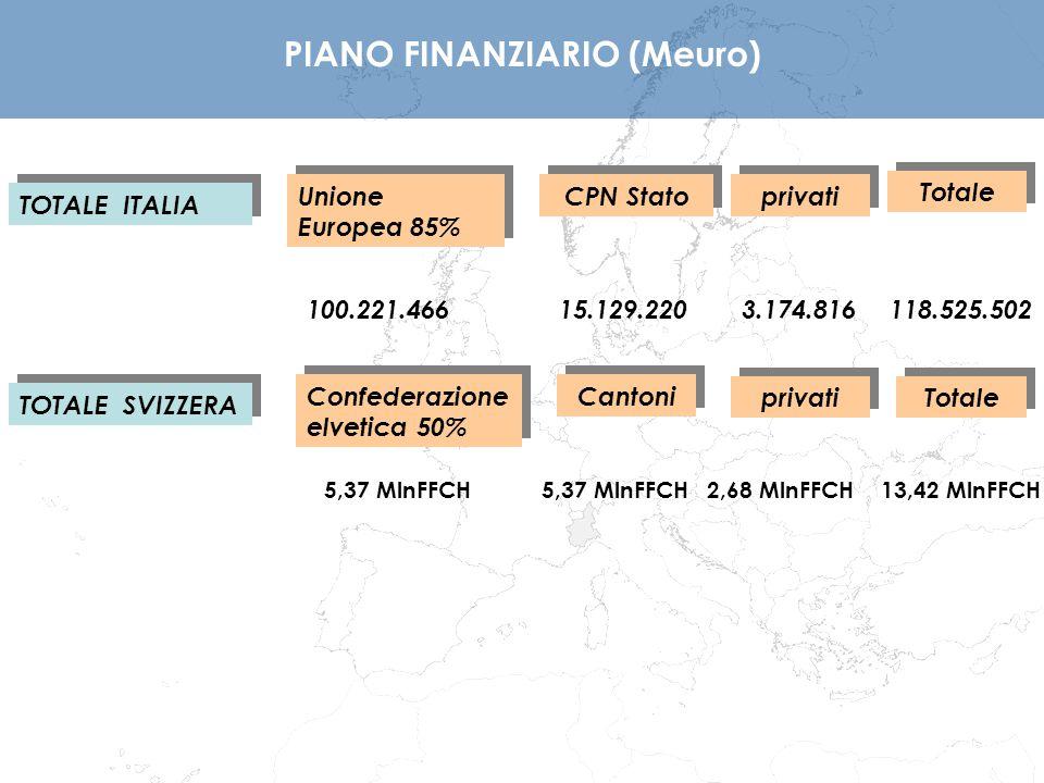 La ripartizione percentuale delle risorse italiane (comunitarie e italiane, al netto del 6% da destinarsi all'Asse 6 Assistenza tecnica) e svizzere per Obiettivi Tematici, ossia sugli Assi del Programma, è sotto riportata:  Asse 1 - OT 3: 18% - 25%  Asse 2 - OT 6: 32% - 15%  Asse 3 - OT 7: 18% - 20%  Asse 4 - OT 9: 12% - 5%  Asse 5 OT 11: 20% - 35% Piano Finanziario per Asse/Obiettivo tematico
