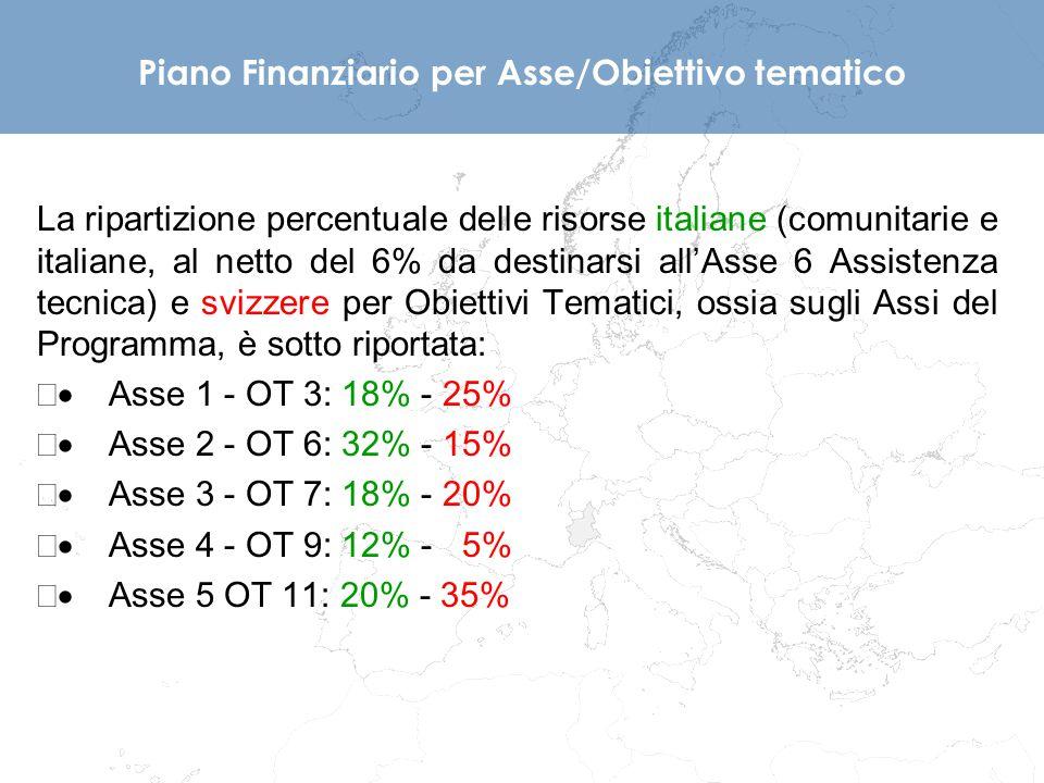 La ripartizione percentuale delle risorse italiane (comunitarie e italiane, al netto del 6% da destinarsi all'Asse 6 Assistenza tecnica) e svizzere pe