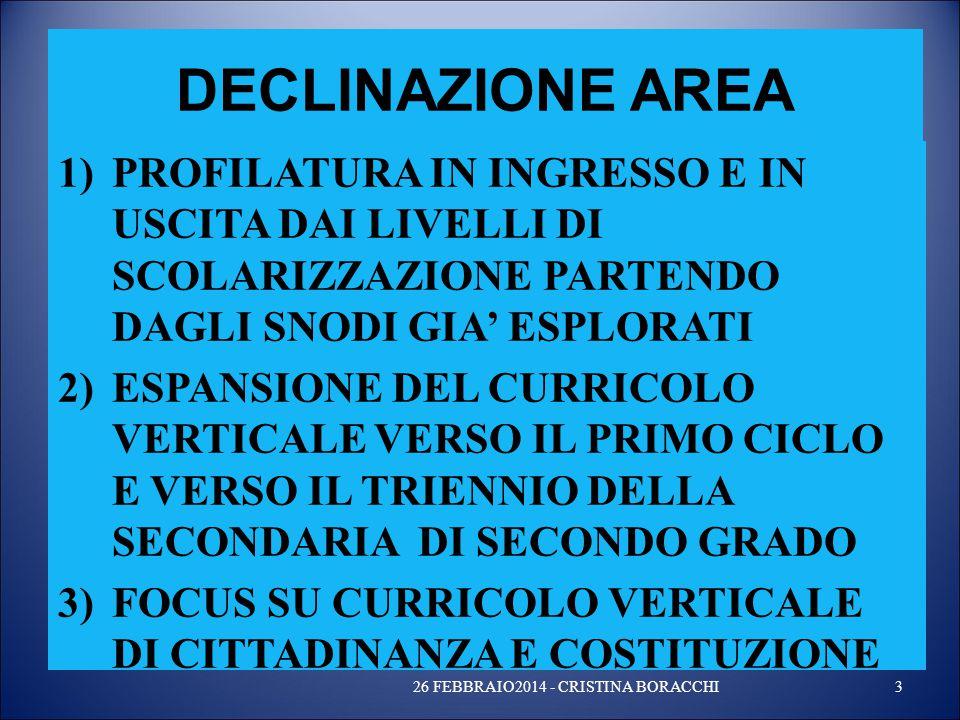 DECLINAZIONE AREA 1)PROFILATURA IN INGRESSO E IN USCITA DAI LIVELLI DI SCOLARIZZAZIONE PARTENDO DAGLI SNODI GIA' ESPLORATI 2)ESPANSIONE DEL CURRICOLO VERTICALE VERSO IL PRIMO CICLO E VERSO IL TRIENNIO DELLA SECONDARIA DI SECONDO GRADO 3)FOCUS SU CURRICOLO VERTICALE DI CITTADINANZA E COSTITUZIONE 26 FEBBRAIO2014 - CRISTINA BORACCHI3