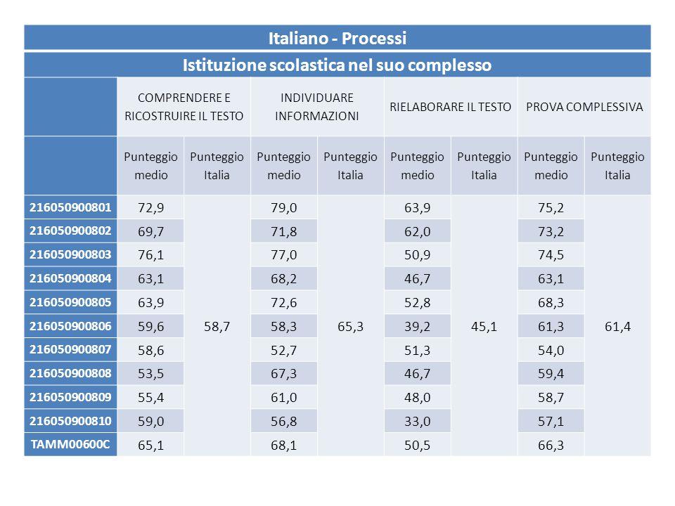Italiano - Processi Istituzione scolastica nel suo complesso COMPRENDERE E RICOSTRUIRE IL TESTO INDIVIDUARE INFORMAZIONI RIELABORARE IL TESTOPROVA COMPLESSIVA Punteggio medio Punteggio Italia Punteggio medio Punteggio Italia Punteggio medio Punteggio Italia Punteggio medio Punteggio Italia 216050900801 72,9 58,7 79,0 65,3 63,9 45,1 75,2 61,4 216050900802 69,771,862,073,2 216050900803 76,177,050,974,5 216050900804 63,168,246,763,1 216050900805 63,972,652,868,3 216050900806 59,658,339,261,3 216050900807 58,652,751,354,0 216050900808 53,567,346,759,4 216050900809 55,461,048,058,7 216050900810 59,056,833,057,1 TAMM00600C 65,168,150,566,3