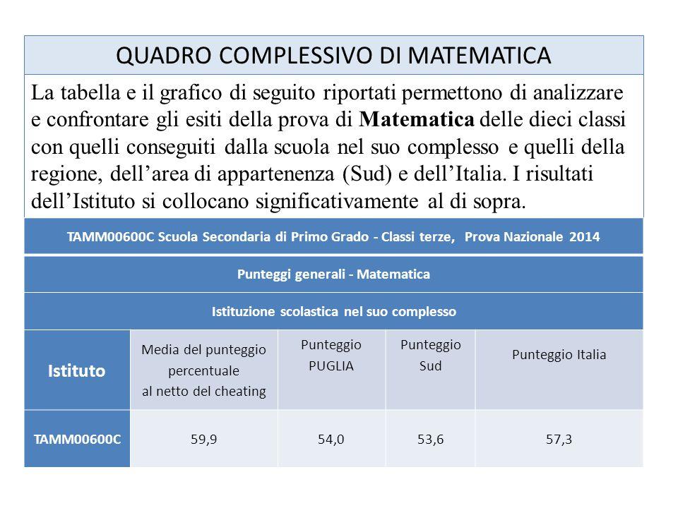 La tabella e il grafico di seguito riportati permettono di analizzare e confrontare gli esiti della prova di Matematica delle dieci classi con quelli conseguiti dalla scuola nel suo complesso e quelli della regione, dell'area di appartenenza (Sud) e dell'Italia.
