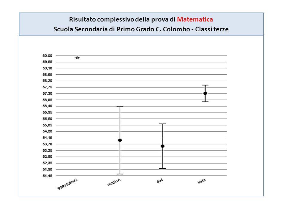 Risultato complessivo della prova di Matematica Scuola Secondaria di Primo Grado C. Colombo - Classi terze