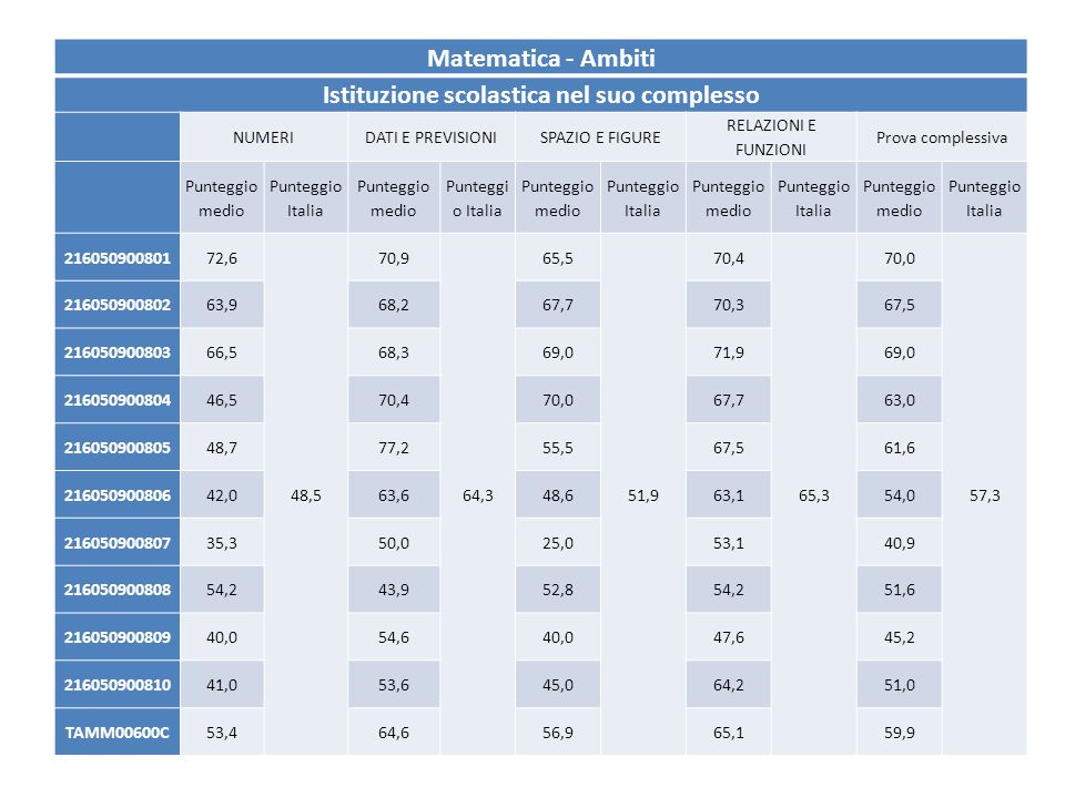 Matematica - Ambiti Istituzione scolastica nel suo complesso NUMERIDATI E PREVISIONISPAZIO E FIGURE RELAZIONI E FUNZIONI Prova complessiva Punteggio m