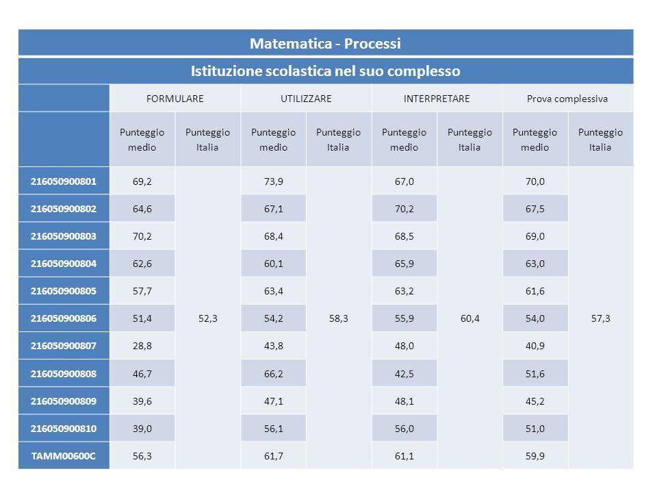 Matematica - Processi Istituzione scolastica nel suo complesso FORMULAREUTILIZZAREINTERPRETAREProva complessiva Punteggio medio Punteggio Italia Punte