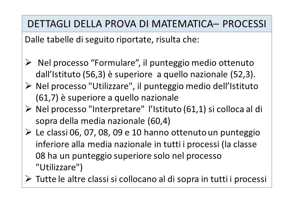 DETTAGLI DELLA PROVA DI MATEMATICA– PROCESSI Dalle tabelle di seguito riportate, risulta che:  Nel processo Formulare , il punteggio medio ottenuto dall'Istituto (56,3) è superiore a quello nazionale (52,3).
