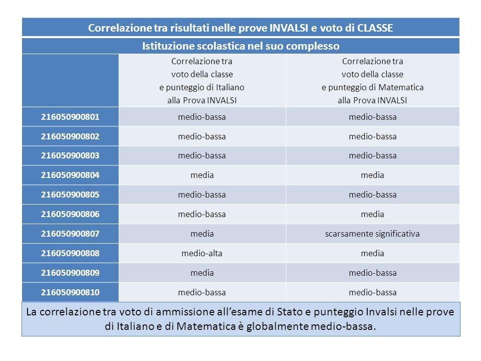 Correlazione tra risultati nelle prove INVALSI e voto di CLASSE Istituzione scolastica nel suo complesso Correlazione tra voto della classe e punteggi