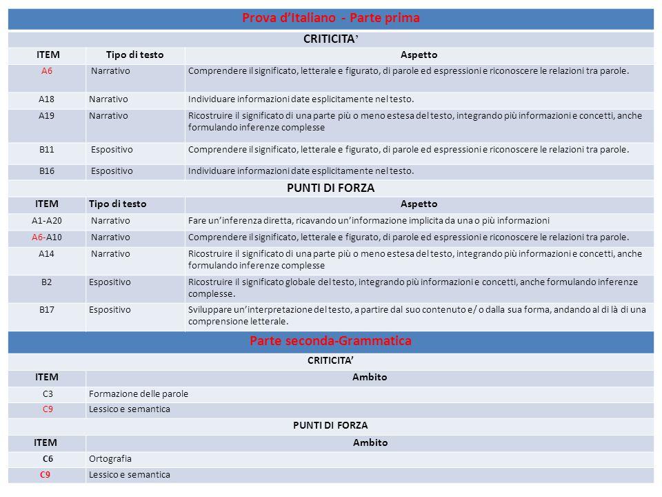 Prova d'Italiano - Parte prima CRITICITA ' ITEMTipo di testoAspetto A6 NarrativoComprendere il significato, letterale e figurato, di parole ed espressioni e riconoscere le relazioni tra parole.