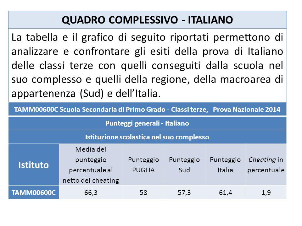 La tabella e il grafico di seguito riportati permettono di analizzare e confrontare gli esiti della prova di Italiano delle classi terze con quelli conseguiti dalla scuola nel suo complesso e quelli della regione, della macroarea di appartenenza (Sud) e dell'Italia.