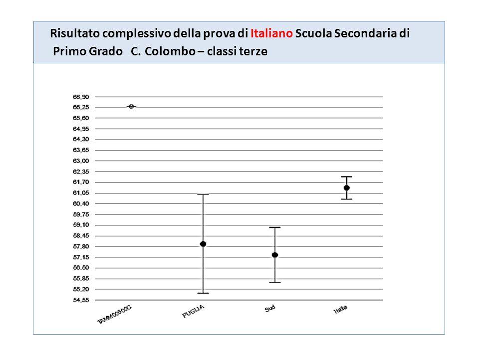 Risultato complessivo della prova di Italiano Scuola Secondaria di Primo Grado C. Colombo – classi terze