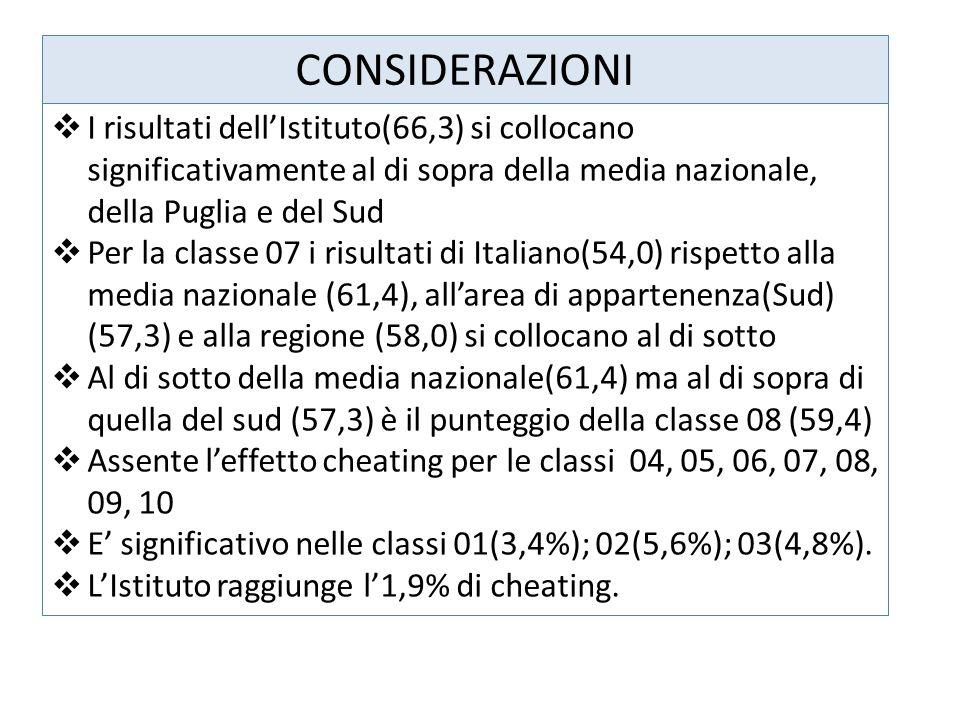  I risultati dell'Istituto(66,3) si collocano significativamente al di sopra della media nazionale, della Puglia e del Sud  Per la classe 07 i risultati di Italiano(54,0) rispetto alla media nazionale (61,4), all'area di appartenenza(Sud) (57,3) e alla regione (58,0) si collocano al di sotto  Al di sotto della media nazionale(61,4) ma al di sopra di quella del sud (57,3) è il punteggio della classe 08 (59,4)  Assente l'effetto cheating per le classi 04, 05, 06, 07, 08, 09, 10  E' significativo nelle classi 01(3,4%); 02(5,6%); 03(4,8%).