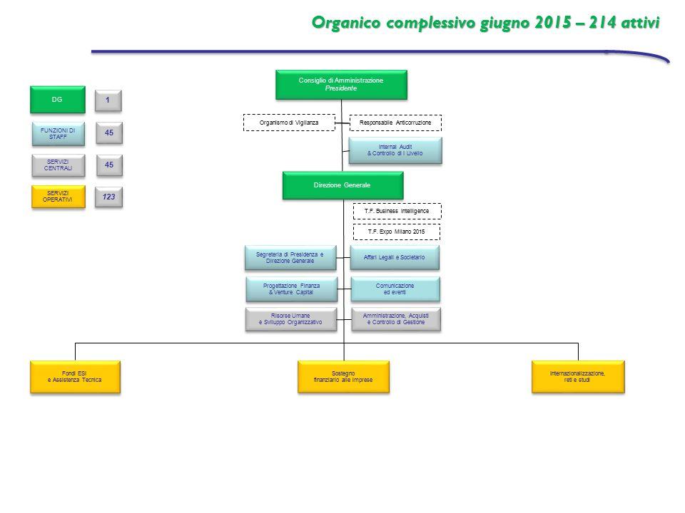 Affari Legali e Societario Internal Audit & Controllo di I Livello Internal Audit & Controllo di I Livello Comunicazione ed eventi Comunicazione ed ev