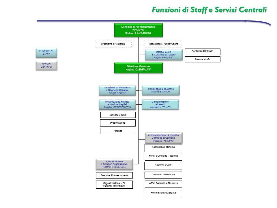 Funzioni di Staff e Servizi Centrali Organizzazione – BI eSistemi informativi Affari Legali e Societario Marco DE SIMONI Affari Legali e Societario Ma