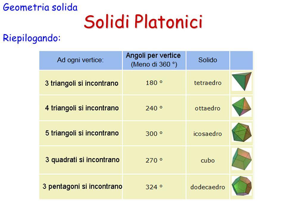 Solidi Platonici Geometria solida Riepilogando: