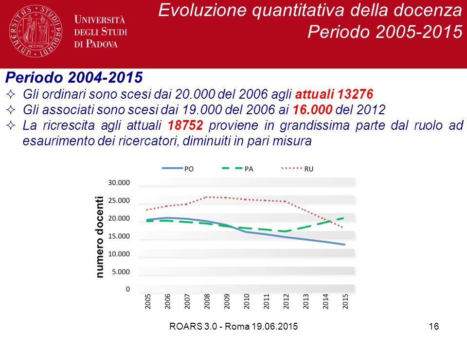 ROARS 3.0 - Roma 19.06.201516 Evoluzione quantitativa della docenza Periodo 2005-2015 Periodo 2004-2015  Gli ordinari sono scesi dai 20.000 del 2006 agli attuali 13276  Gli associati sono scesi dai 19.000 del 2006 ai 16.000 del 2012  La ricrescita agli attuali 18752 proviene in grandissima parte dal ruolo ad esaurimento dei ricercatori, diminuiti in pari misura