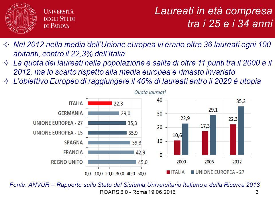 ROARS 3.0 - Roma 19.06.20156 Laureati in età compresa tra i 25 e i 34 anni  Nel 2012 nella media dell'Unione europea vi erano oltre 36 laureati ogni 100 abitanti, contro il 22,3% dell'Italia  La quota dei laureati nella popolazione è salita di oltre 11 punti tra il 2000 e il 2012, ma lo scarto rispetto alla media europea è rimasto invariato  L'obiettivo Europeo di raggiungere il 40% di laureati entro il 2020 è utopia Fonte: ANVUR – Rapporto sullo Stato del Sistema Universitario Italiano e della Ricerca 2013