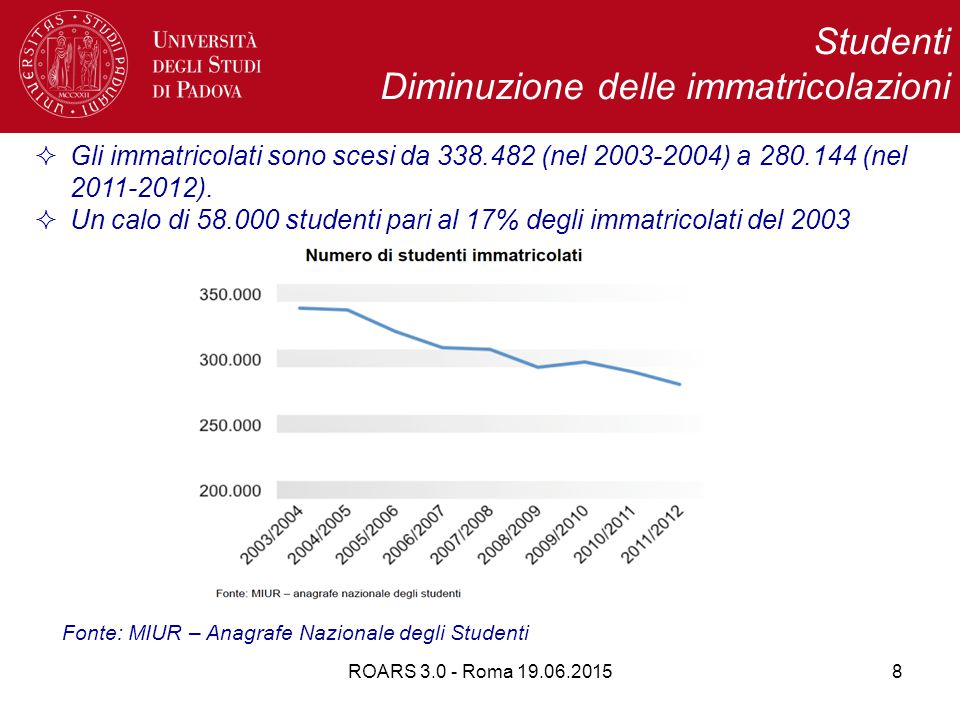 ROARS 3.0 - Roma 19.06.201529 Il sistema universitario italiano negli ultimi 15 anni ha attraversato due fasi nettamente distinte  Una fase espansiva: corrisponde alla scelta politica di aderire all'Agenda di Lisbona e fare entrare l'Italia nella European Higher Education Area e nella European Research Area; è caratterizzata da una rapida espansione dell'offerta formativa, delle risorse economiche e di quelle umane  Una fase depressiva, inizia con la crisi economica; è caratterizzata da un significativo ridimensionamento delle risorse e a una razionalizzazione dell'offerta formativa Due fasi