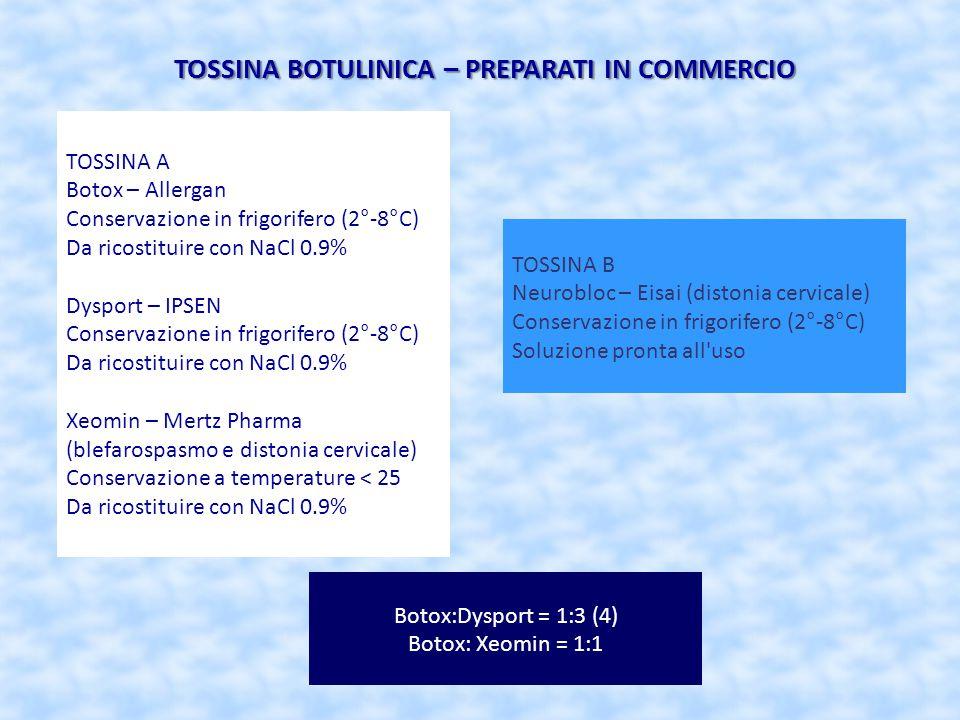 TOSSINA BOTULINICA – PREPARATI IN COMMERCIO TOSSINA A Botox – Allergan Conservazione in frigorifero (2°-8°C) Da ricostituire con NaCl 0.9% Dysport – I