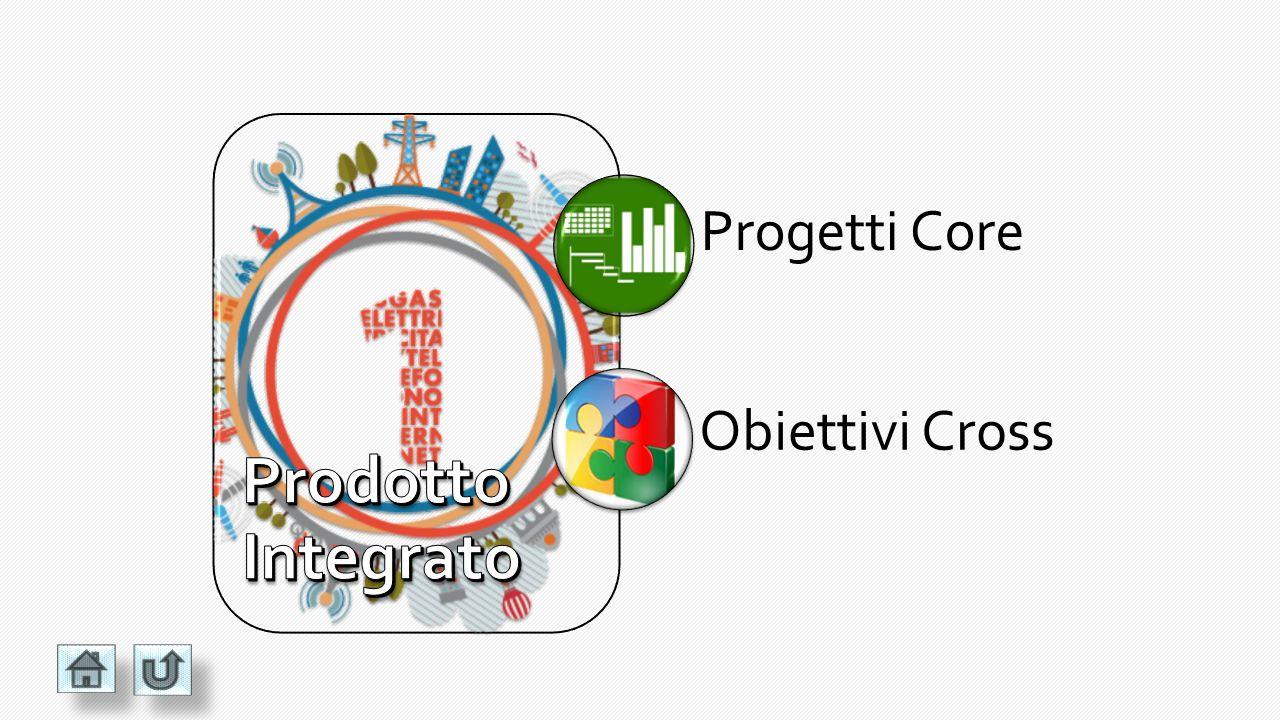 PRODOTTO INTEGRATO (Obiettivi Cross) Variazioni Delocalizzaz ione Campagne di Caring Gestione Promo