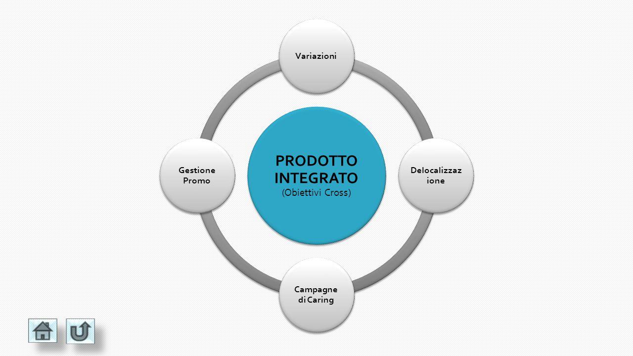 PRODOTTO INTEGRATO (Progetti Core) ProvisioningBilling Servizio Clienti Campaign Management AssicurazioniSales - In Sales Force Automation