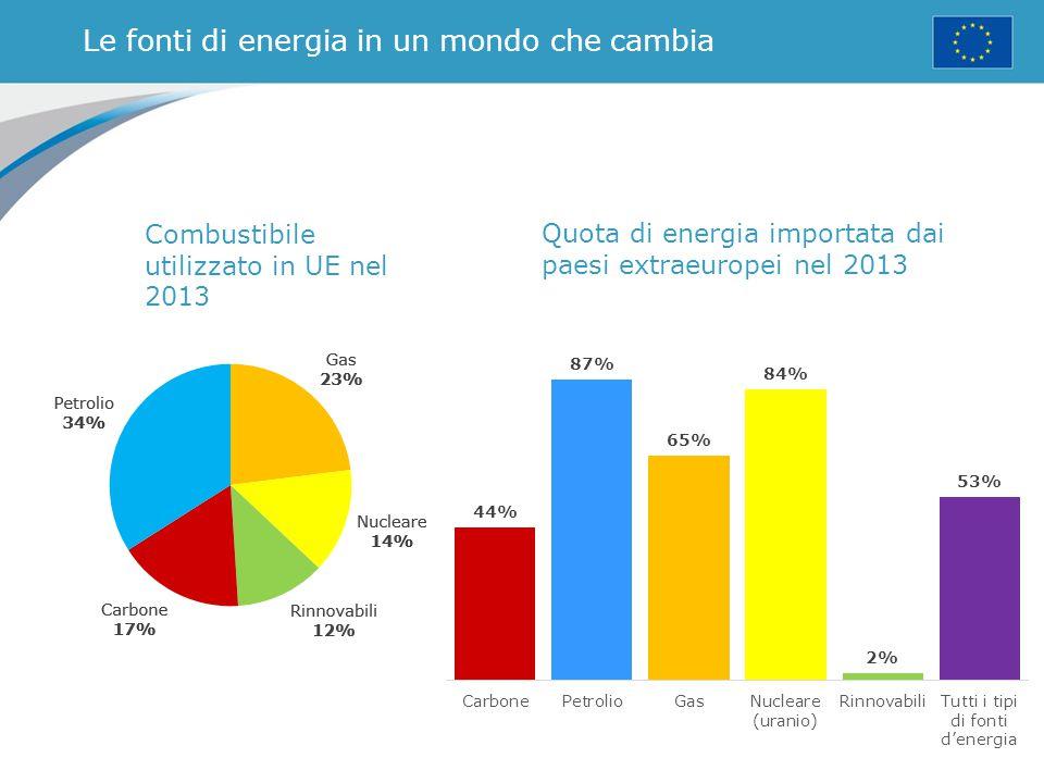 La ricerca: investire nella società della conoscenza Spesa per ricerca e sviluppo in percentuale del PIL (2012)