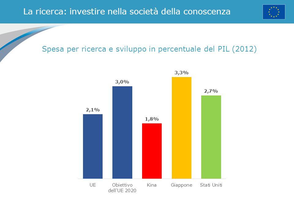 La solidarietà in campo: la politica di coesione dell'UE Fondo regionale Fondo sociale Fondo di coesione Regioni meno sviluppate: PIL pro capite inferiore al 75 % della media UE Regioni in transizione: PIL pro capite compreso tra il 75 % e il 90 % della media UE Regioni più sviluppate: PIL pro capite superiore al 90 % della media UE 2014-2020: 352 miliardi di euro investiti in infrastrutture, imprese, ambiente e formazione dei lavoratori a favore delle regioni più povere e dei cittadini meno agiati