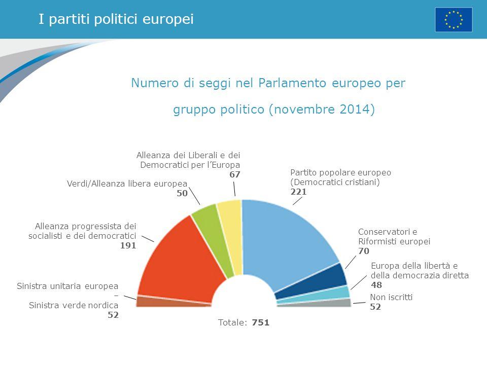 Consiglio dei Ministri - la voce degli Stati membri Un ministro per ciascun paese dell'UE Presidenza: a rotazione ogni sei mesi Vota le leggi dell'UE e il bilancio, insieme al Parlamento Gestisce la Politica estera e di sicurezza comune