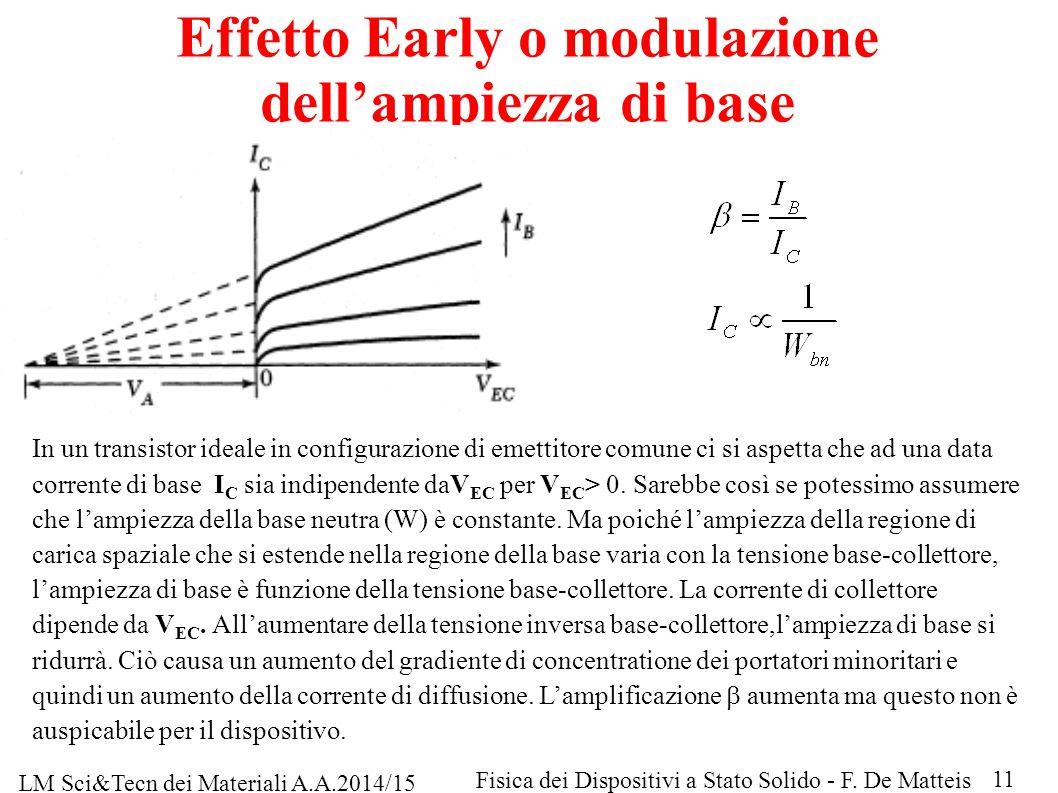 Effetto Early o modulazione dell'ampiezza di base In un transistor ideale in configurazione di emettitore comune ci si aspetta che ad una data corrent
