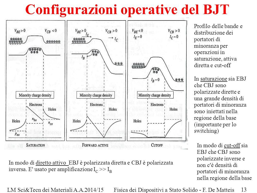 LM Sci&Tecn dei Materiali A.A.2014/15Fisica dei Dispositivi a Stato Solido - F. De Matteis Configurazioni operative del BJT Profilo delle bande e dist