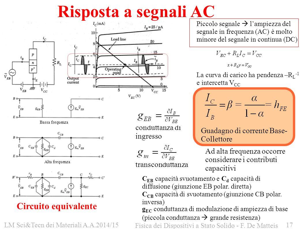 Risposta a segnali AC Piccolo segnale  l'ampiezza del segnale in frequenza (AC) è molto minore del segnale in continua (DC) La curva di carico ha pen
