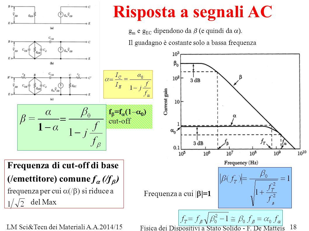 Risposta a segnali AC g m e g EC dipendono da  e quindi da . Il guadagno è costante solo a bassa frequenza f  =f     cut-off Frequenza d
