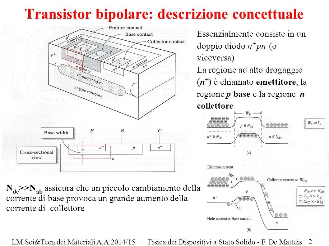 LM Sci&Tecn dei Materiali A.A.2014/15Fisica dei Dispositivi a Stato Solido - F. De Matteis Transistor bipolare: descrizione concettuale Essenzialmente