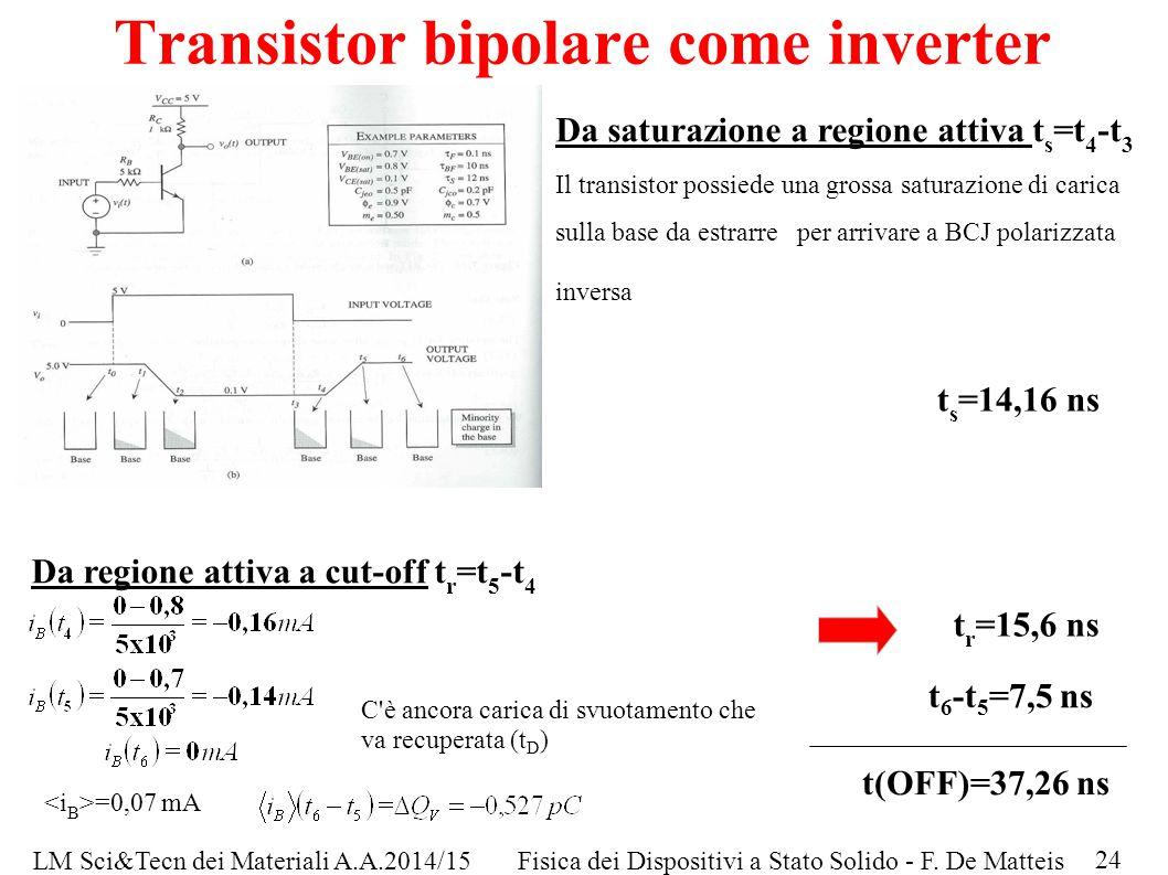 LM Sci&Tecn dei Materiali A.A.2014/15Fisica dei Dispositivi a Stato Solido - F. De Matteis Transistor bipolare come inverter Da saturazione a regione