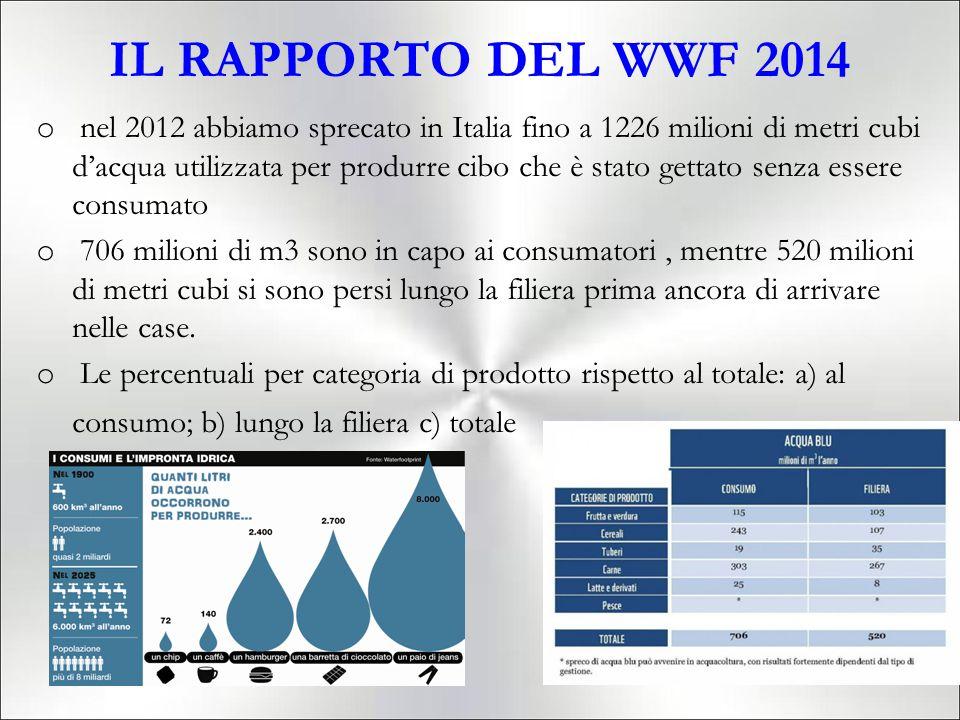 IL RAPPORTO DEL WWF 2014 o nel 2012 abbiamo sprecato in Italia fino a 1226 milioni di metri cubi d'acqua utilizzata per produrre cibo che è stato gettato senza essere consumato o 706 milioni di m3 sono in capo ai consumatori, mentre 520 milioni di metri cubi si sono persi lungo la filiera prima ancora di arrivare nelle case.