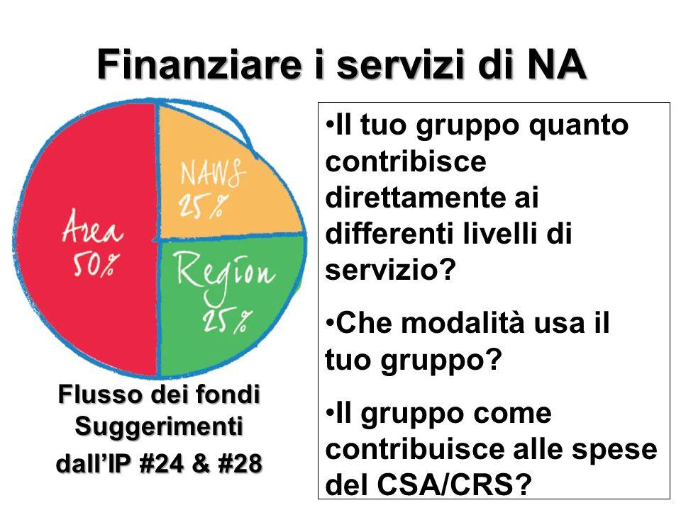 Finanziare i servizi di NA Il tuo gruppo quanto contribisce direttamente ai differenti livelli di servizio? Che modalità usa il tuo gruppo? Il gruppo