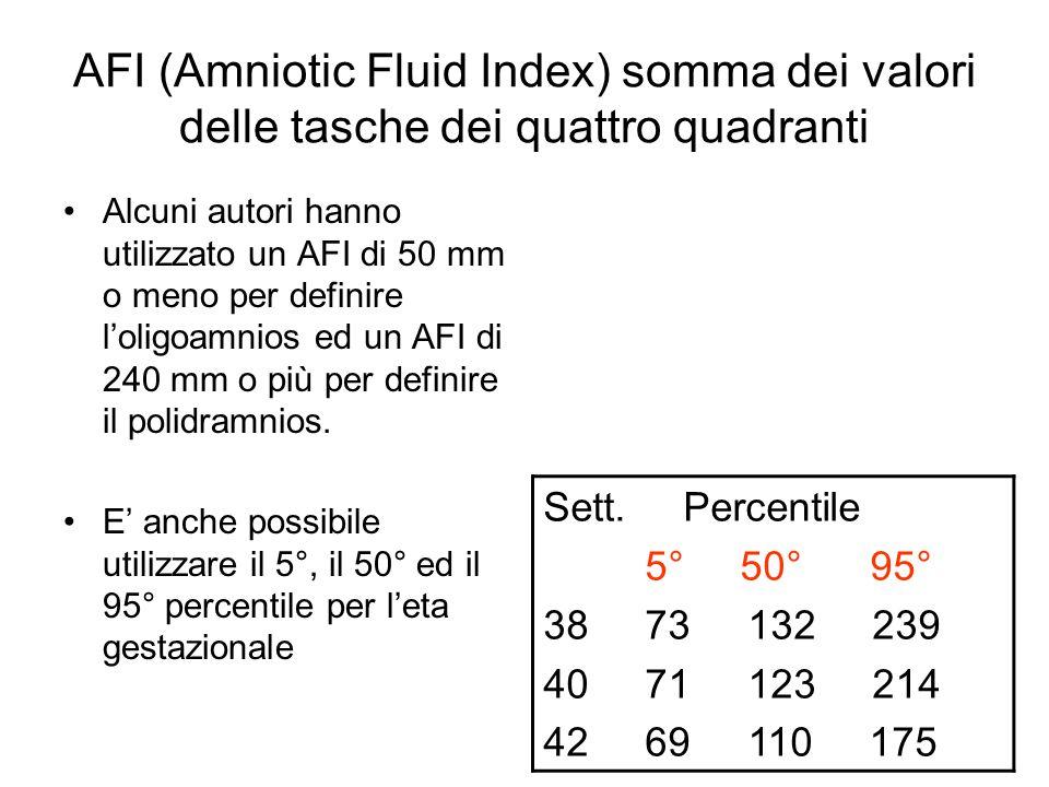 AFI (Amniotic Fluid Index) somma dei valori delle tasche dei quattro quadranti Alcuni autori hanno utilizzato un AFI di 50 mm o meno per definire l'ol
