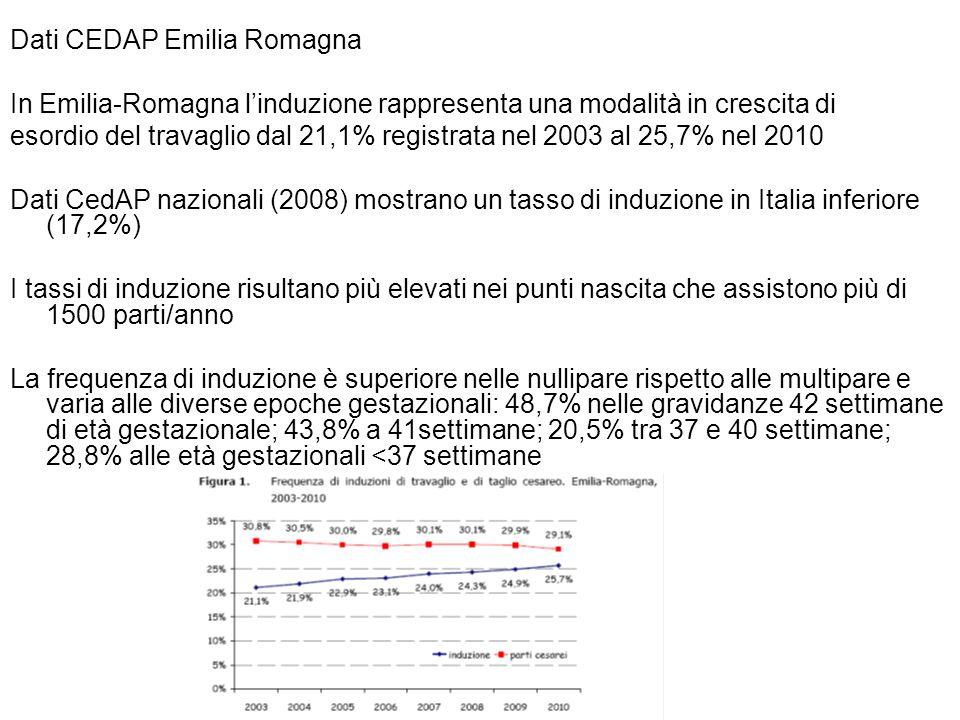 Dati CEDAP Emilia Romagna In Emilia-Romagna l'induzione rappresenta una modalità in crescita di esordio del travaglio dal 21,1% registrata nel 2003 al