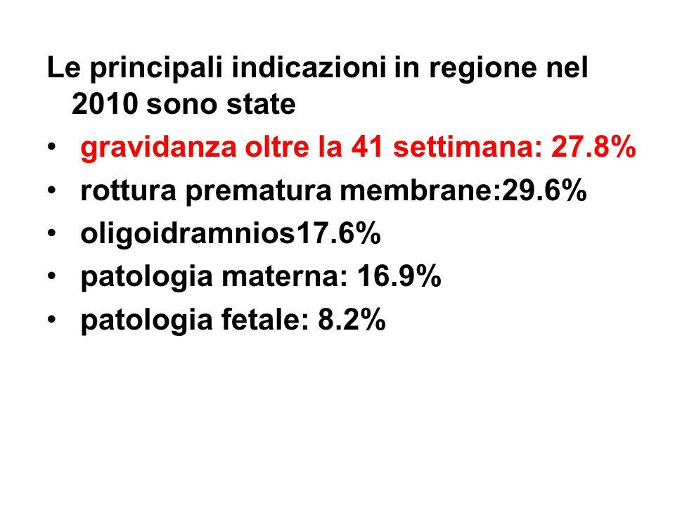Le principali indicazioni in regione nel 2010 sono state gravidanza oltre la 41 settimana: 27.8% rottura prematura membrane:29.6% oligoidramnios17.6%