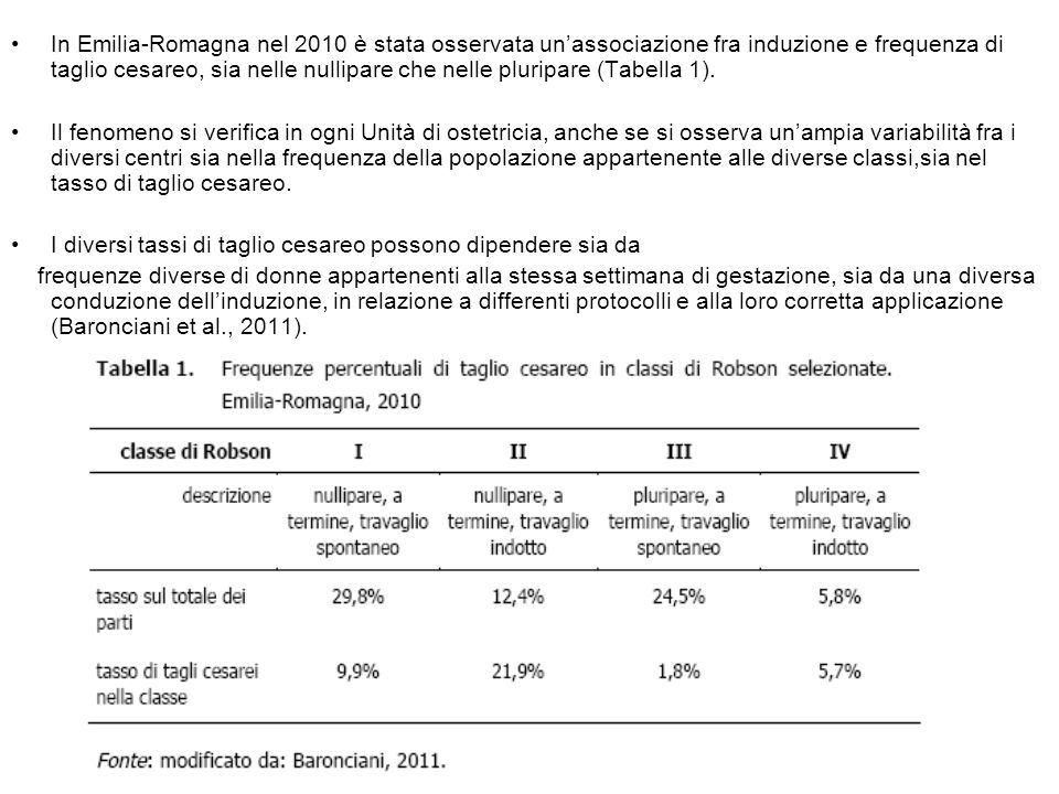 In Emilia-Romagna nel 2010 è stata osservata un'associazione fra induzione e frequenza di taglio cesareo, sia nelle nullipare che nelle pluripare (Tab