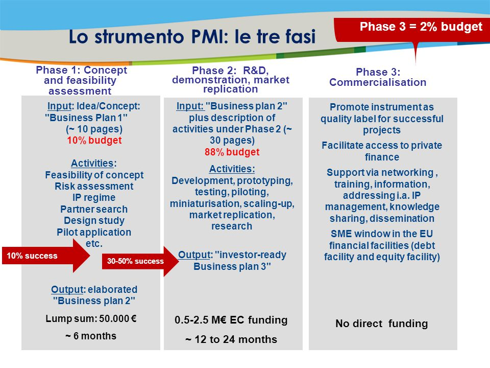 Title of the presentation | Date |‹#› Lo strumento PMI: le tre fasi Phase 1: Concept and feasibility assessment Phase 2: R&D, demonstration, market replication Input: Idea/Concept: Business Plan 1 (~ 10 pages) 10% budget Activities: Feasibility of concept Risk assessment IP regime Partner search Design study Pilot application etc.