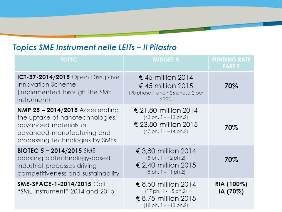 Title of the presentation | Date |‹#› Topics SME Instrument nelle LEITs – II Pilastro TOPICBUDGET €FUNDING RATE FASE 2 ICT-37-2014/2015 Open Disruptive Innovation Scheme (implemented through the SME instrument) € 45 million 2014 € 45 million 2015 (90 phase 1 and ~26 phase 2 per year) 70% NMP 25 – 2014/2015 Accelerating the uptake of nanotechnologies, advanced materials or advanced manufacturing and processing technologies by SMEs € 21,80 million 2014 (43 ph.